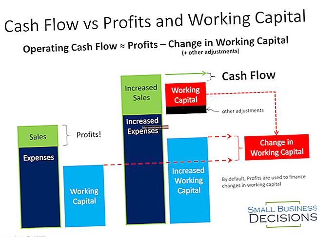Come influenzare i profitti netti