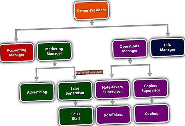 Esempi di gestione dell'organizzazione